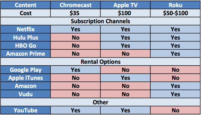 Apple TV Vs Google Chromecast Vs Roku - Differentiation