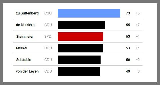 ARD-Umfrage-Resultate vom 10.03.2011