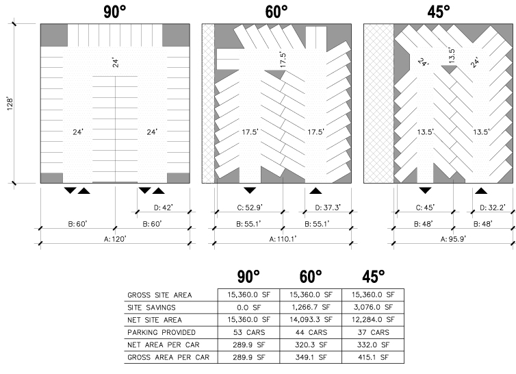 Parking Lot Design and Plans http://handsonmath.blogspot.com/2012/11/having-students-blueprint-their-own.html