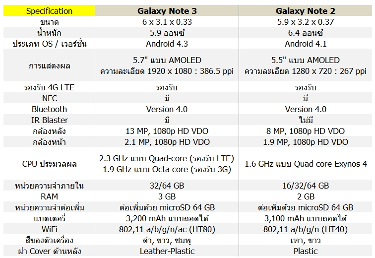Android App Review Thailand: มาดูสเปค Samsung Galaxy Note ...
