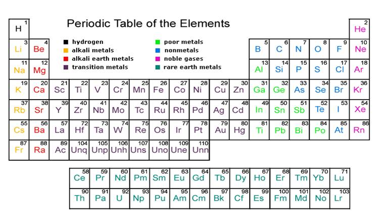 Rahsia surahal hadid atoms of the same element but with different atomic weight for the different number of neutrons isotope 57fe is the most stable isotope of iron once urtaz Choice Image