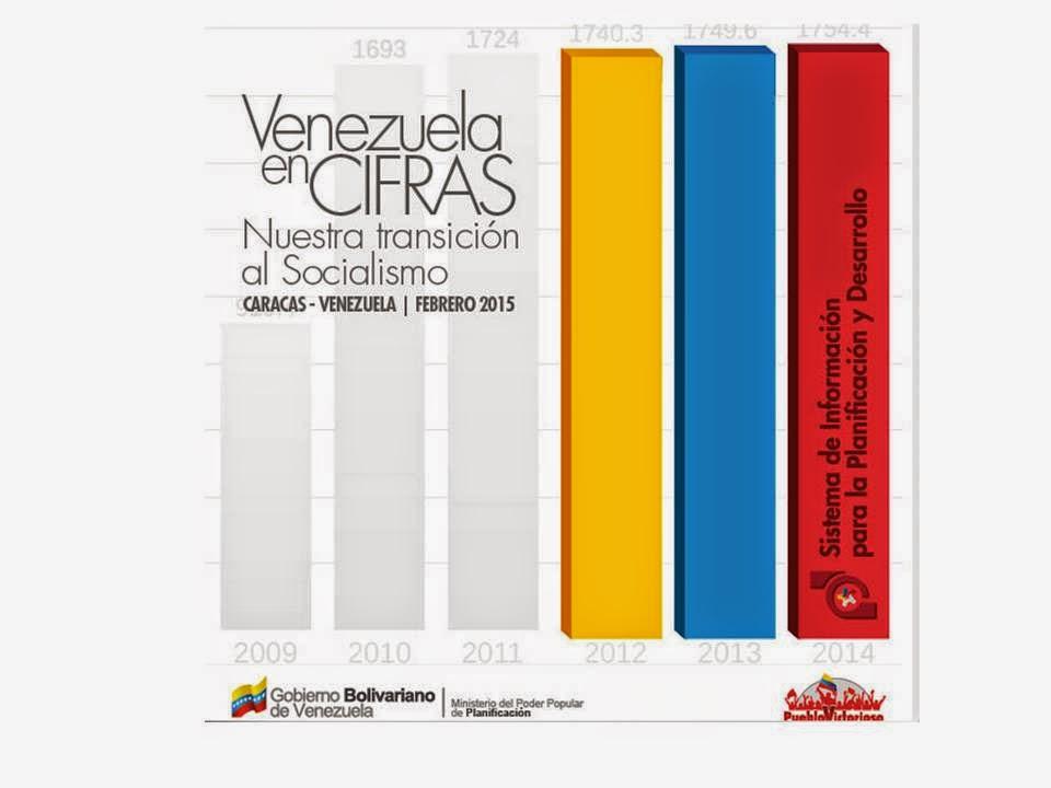 Venezuela en Cifras