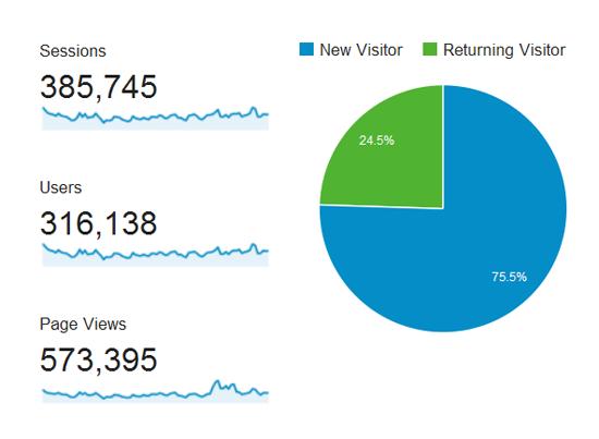 Jumlah visitor blog hasrulhassan.com September - November 2015