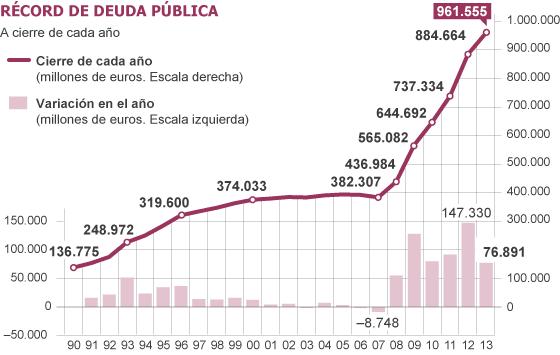 deuda española,