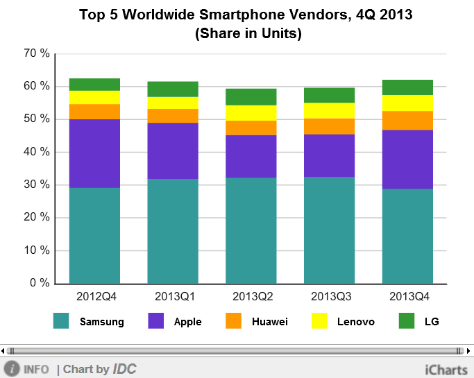 http://www.icharts.net/chartchannel/top-5-worldwide-smartphone-vendors-4q-2013-share-units_m3lxzcxdc