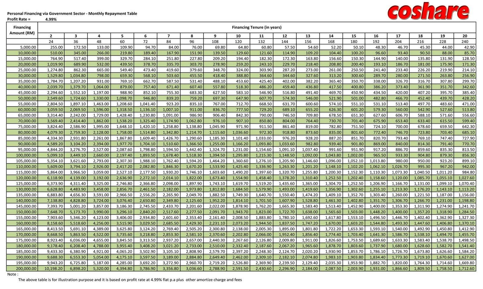BLOG PINJAMAN 1MALAYSIA & POTONGAN OVER 60%