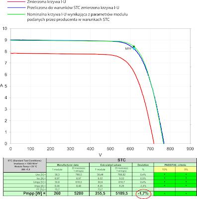 Wynik analizy krzywej I-U w programie PV Analyse