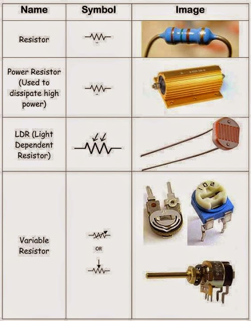 all types of resistors