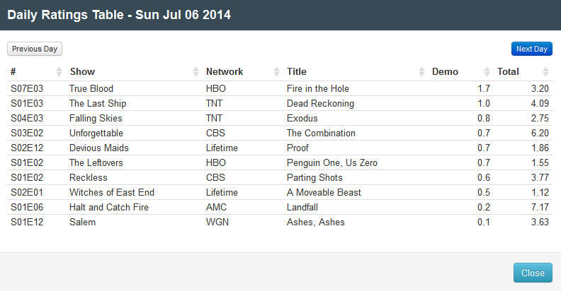 Final Adjusted TV Ratings for Sunday 6th July 2014