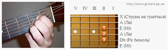 Аплікатура  акорду A на другому ладу
