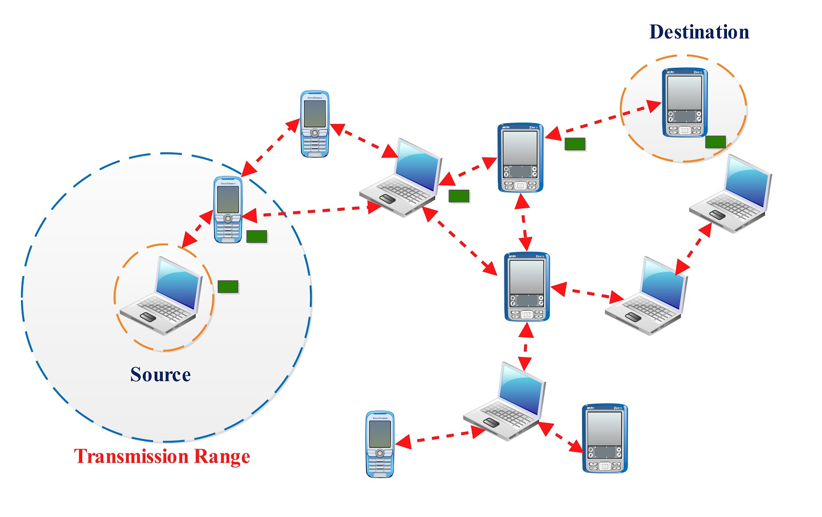 thesis ad hoc routing protocols Ad-hoc routing protocols it is a type of mhwns nodes in the network are mobile in general the wireless hosts in such networks, communicate with each other without.