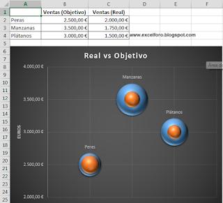 Un gráfico de burbujas para comparar dos magnitudes.