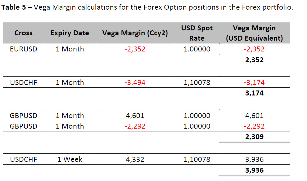 Fx options market value