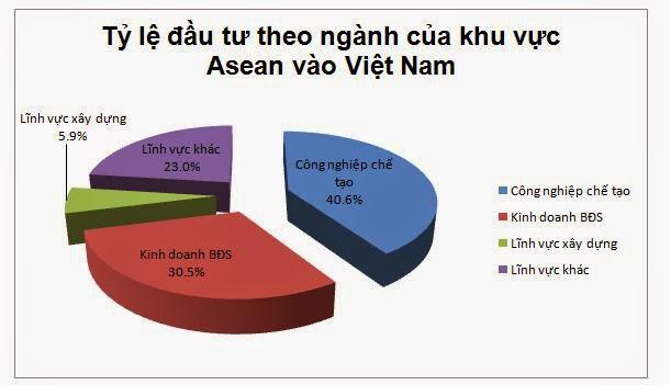 Đầu tư theo ngành khu vực Asean vào Việt Nam