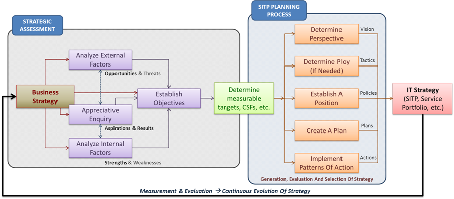 strategic management external factors
