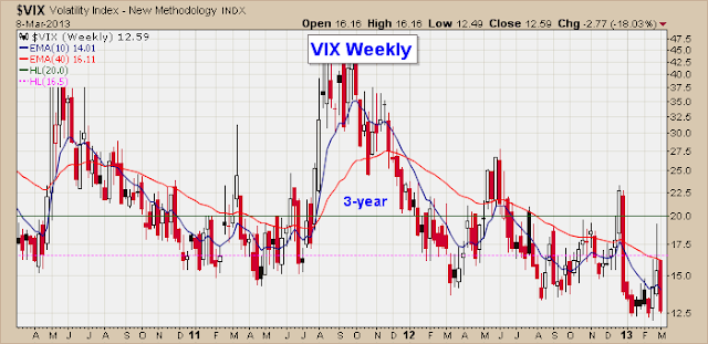 stock market volatility index - Vix Weekly chart