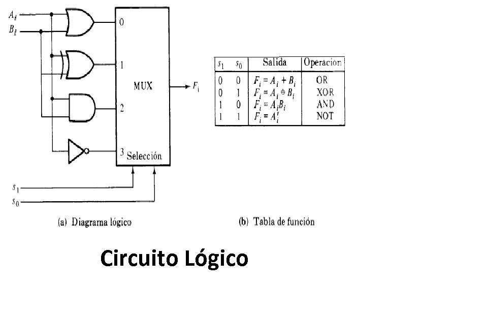 Circuito Not : Digitales profe chucho unidad aritmËtico lÓgica