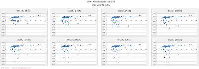 SPX Short Options Straddle Scatter Plot IV versus P&L - 38 DTE - Risk:Reward 25% Exits