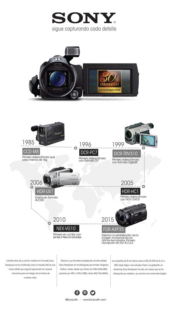 Handycam-30-años-tradición-colombianos-Infografía
