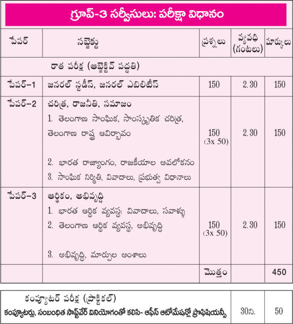 TSPSC Group-3 Posts & Exam Pattern -Under Telangana State Public Service Commission