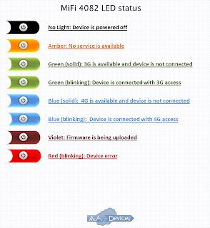MiFi 4082 LED status (colours/colors)