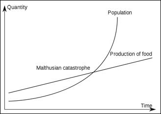 Malthus teori