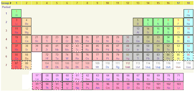 The periodic table of the elements with nameschargeschemistry the periodic table of the elements urtaz Image collections