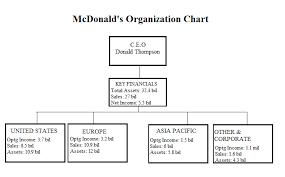 mcdonalds organisation