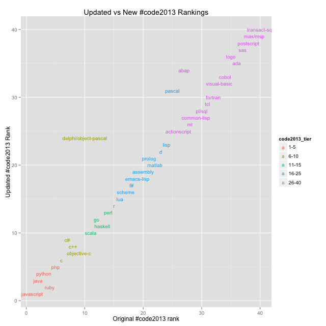 An updated look at the #code2013 language rankings