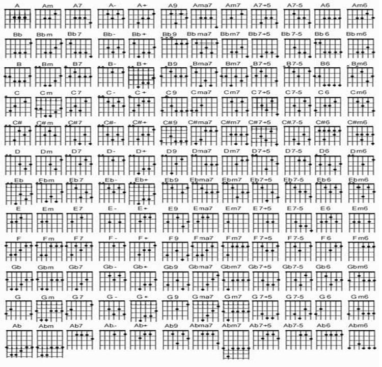 Cord Gitar Dasar: Kunci Gitar S T Chord Dasar Kunci Gitar Lirik Lagu