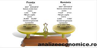 România a recuperat din decalajele economice doar procentual