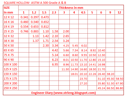 Unit Weight Of Square Hollow Astm A 500 Engineer Diary