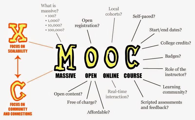 MOOC, Massive Open Online Course, Sanford, Yale, Alison ,Webcast Berkeley, Academic Earth, TED ED, Ecognise, Learnof, HP, رواق, ادراك, اكاديمية التحرير, وقف اونلاين, الدارين, معلم, الكاشف