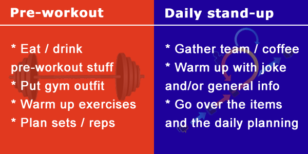Pre-workout * Eat / drink pre-workout stuff * Put gym outfit * Warm up exercises * Plan sets / reps; Daily stand-up * Gather everybody / coffee * Warm up with joke and/or general info * Go over the items and the daily planning