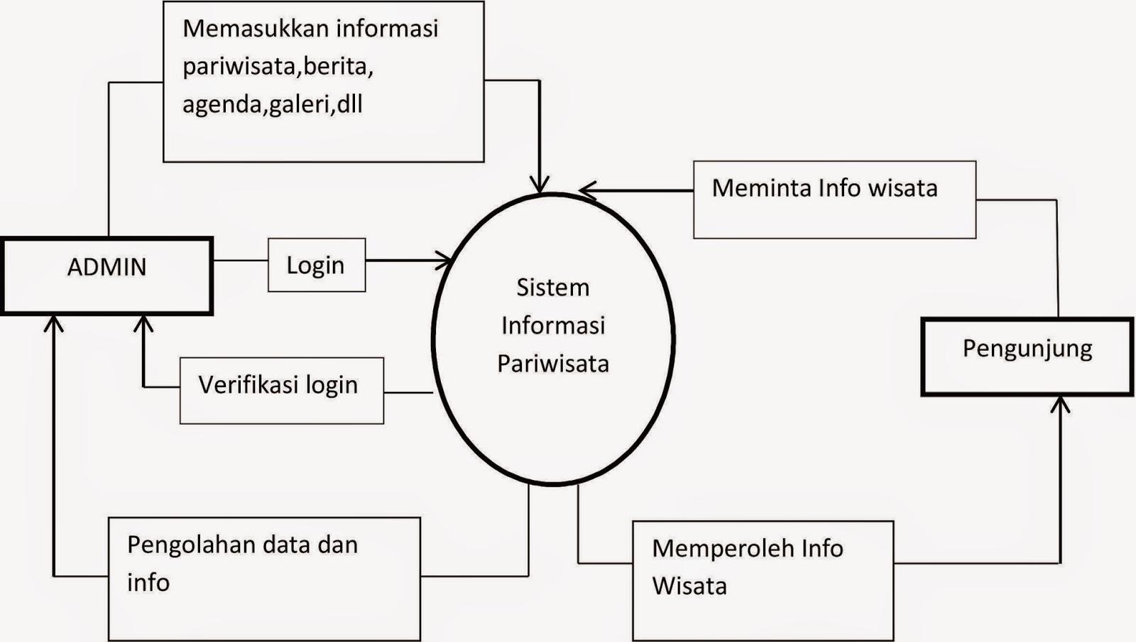 Radhitya blog perancangan sistem informasi pariwisata dari diagram context di atas untuk mengelola system level user admin harus memiliki login yang benar untuk dapat menuju halaman admin pada system yang ccuart Image collections