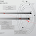 La traiettoria di New Horizons attraverso il sistema di Plutone