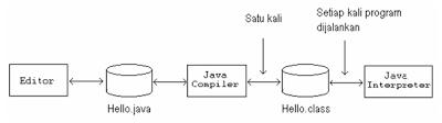 Karakteristik dan Fase Pemrograman Java