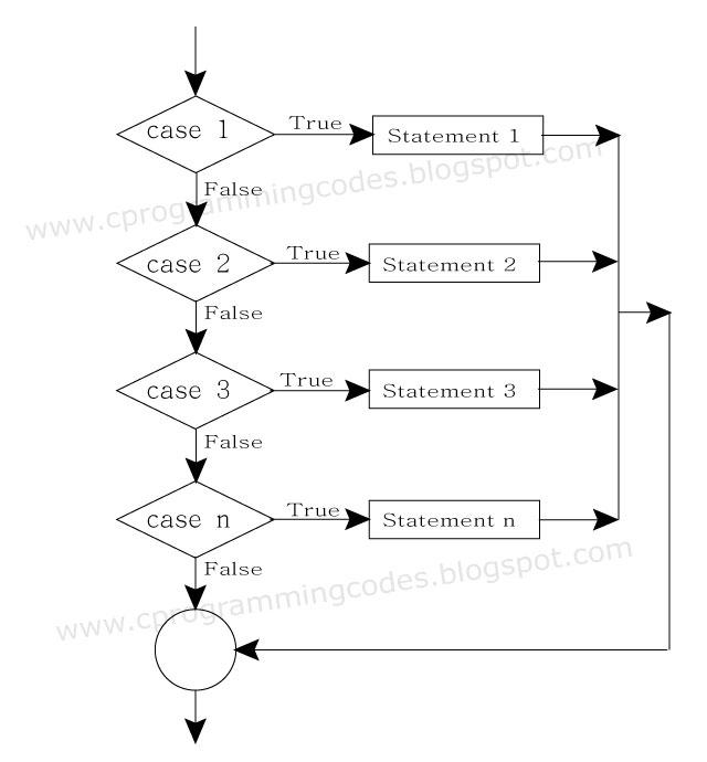 c++ programs examples using classes pdf