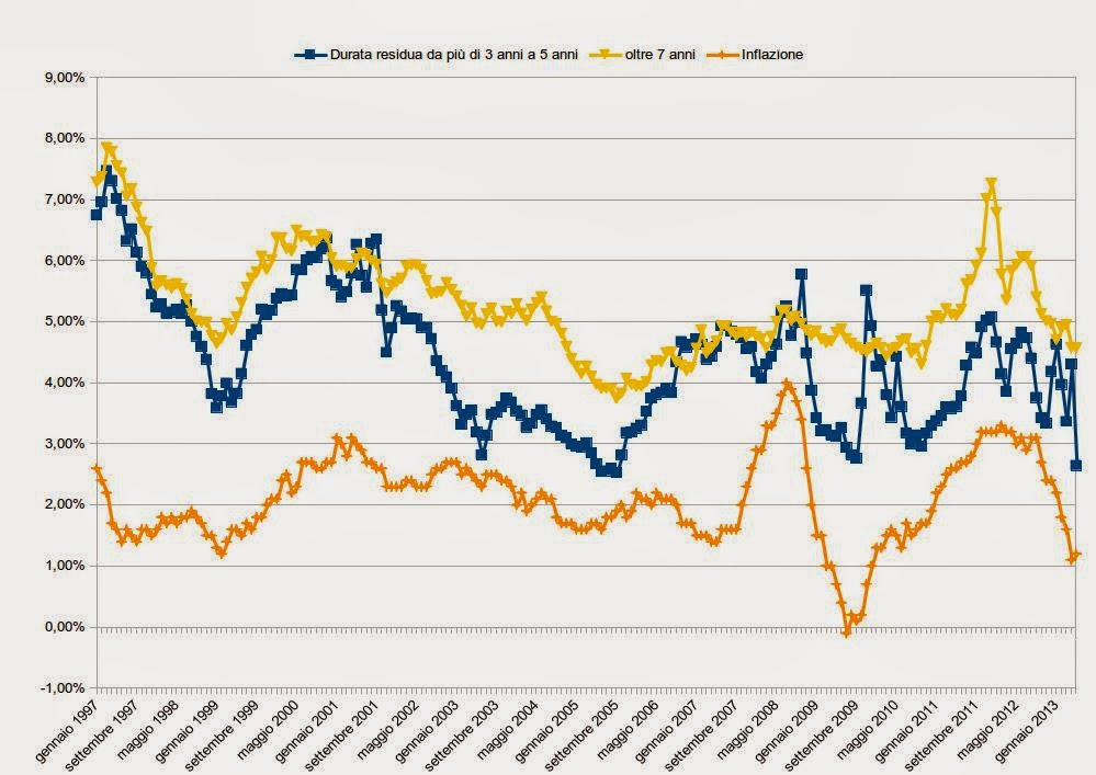 Il grafico mostra il confronto tra i rendimenti dei bond nominali a tasso fisso e inflazioni