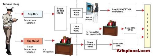 Proses Sidang Tilang Pengambilan SIM/STNK di Pengadilan