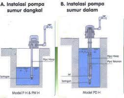 Pompa Sumur Dalam dan Pompa Sumur Dangkal