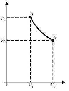 Perubahan keadaan gas dalam siklus reversibel.