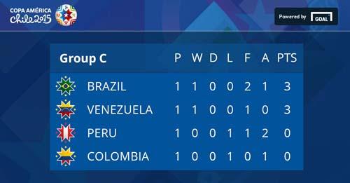 Copa America 2015: Highlights Brazil ft Peru