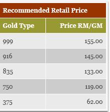 Gold Price In Malaysia 916 Gold Price In Malaysia 5 July 2013