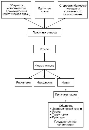 Типы этносов таблица