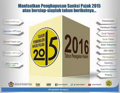 manfaatkan penghapusan sanksi pajak 2015 atau bersiap-siaplah tahun berikutnya dengan penegakkan hukum