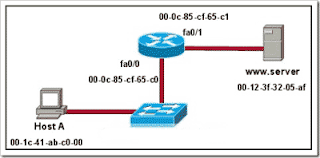 Refer to the exhibit. Assuming that the network in the exhibit is converged meaning the routing tables and ARP tables are complete, which MAC address will Host A place in the destination address field of Ethernet frames destined for http://www.server?