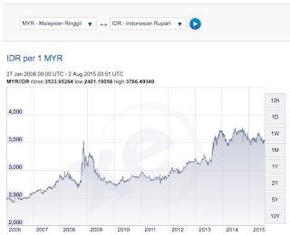 rupiah vs mata uang ringgit malaysia