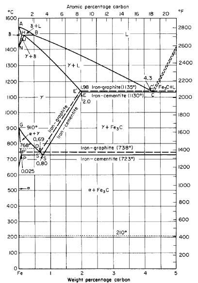 physical metallurgy of steel chapter ii