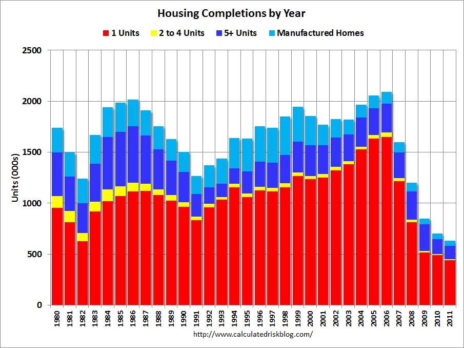 Annual Housing Completions